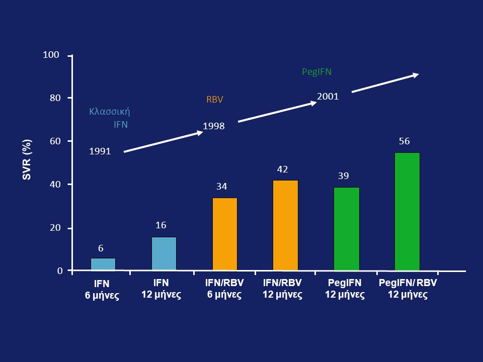 SVR (%) IFN. 6 μήνες. PegIFN/ RBV 12 μήνες. 12 μήνες. IFN/RBV. PegIFN. 2001. 1998. Κλασσική.
