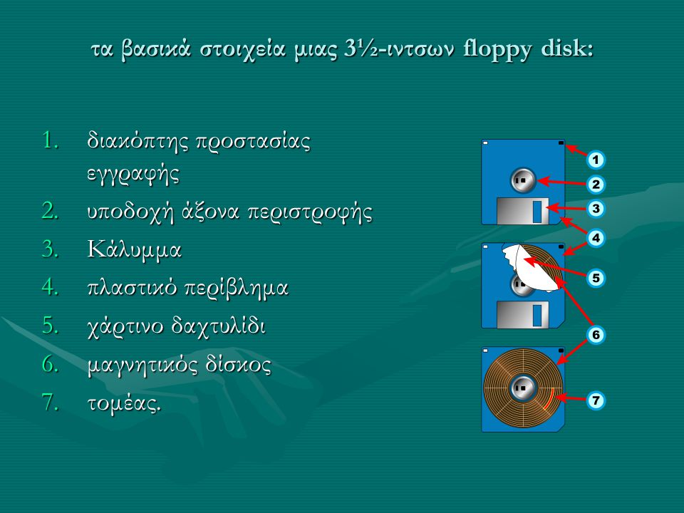 τα βασικά στοιχεία μιας 3½-ιντσων floppy disk: