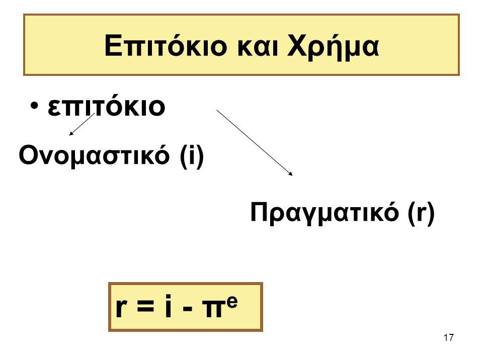 Επιτόκιο και Χρήμα επιτόκιο Ονομαστικό (i) Πραγματικό (r) r = i - πe
