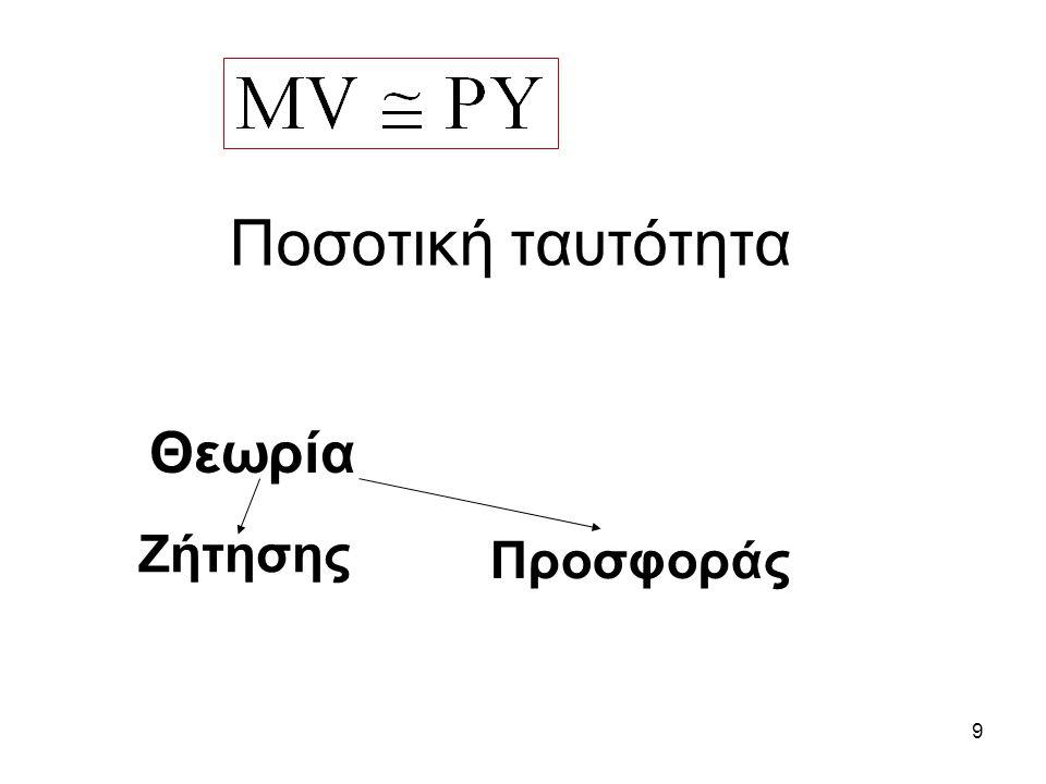 Ποσοτική ταυτότητα Θεωρία Ζήτησης Προσφοράς