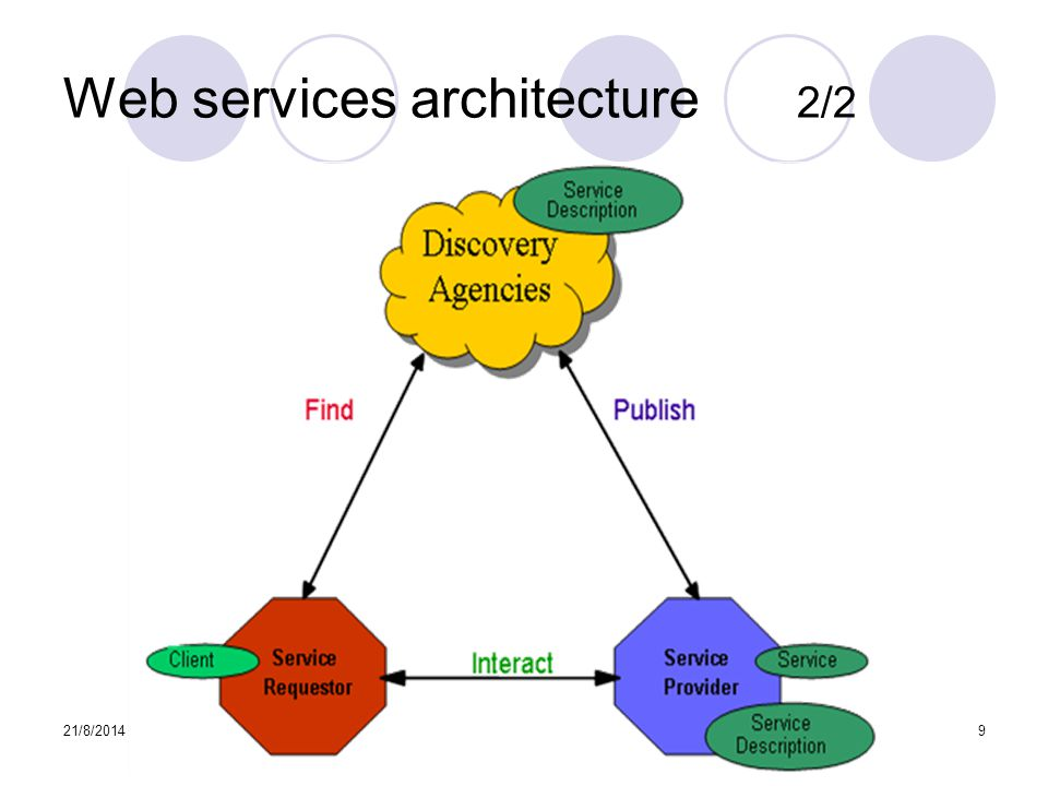 Web services architecture 2/2