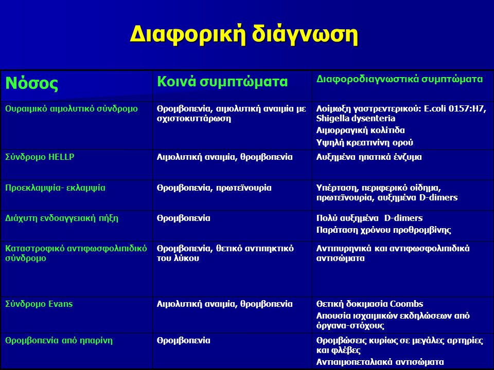 Διαφορική διάγνωση Νόσος Κοινά συμπτώματα