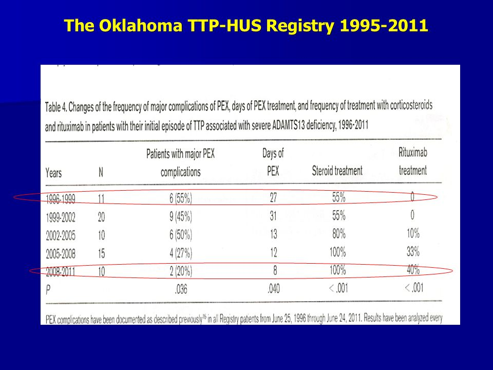 The Oklahoma TTP-HUS Registry 1995-2011