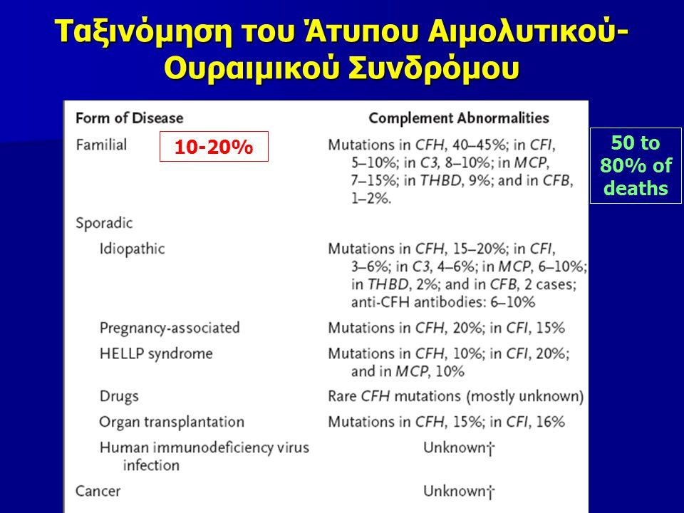 Ταξινόμηση του Άτυπου Αιμολυτικού-Ουραιμικού Συνδρόμου