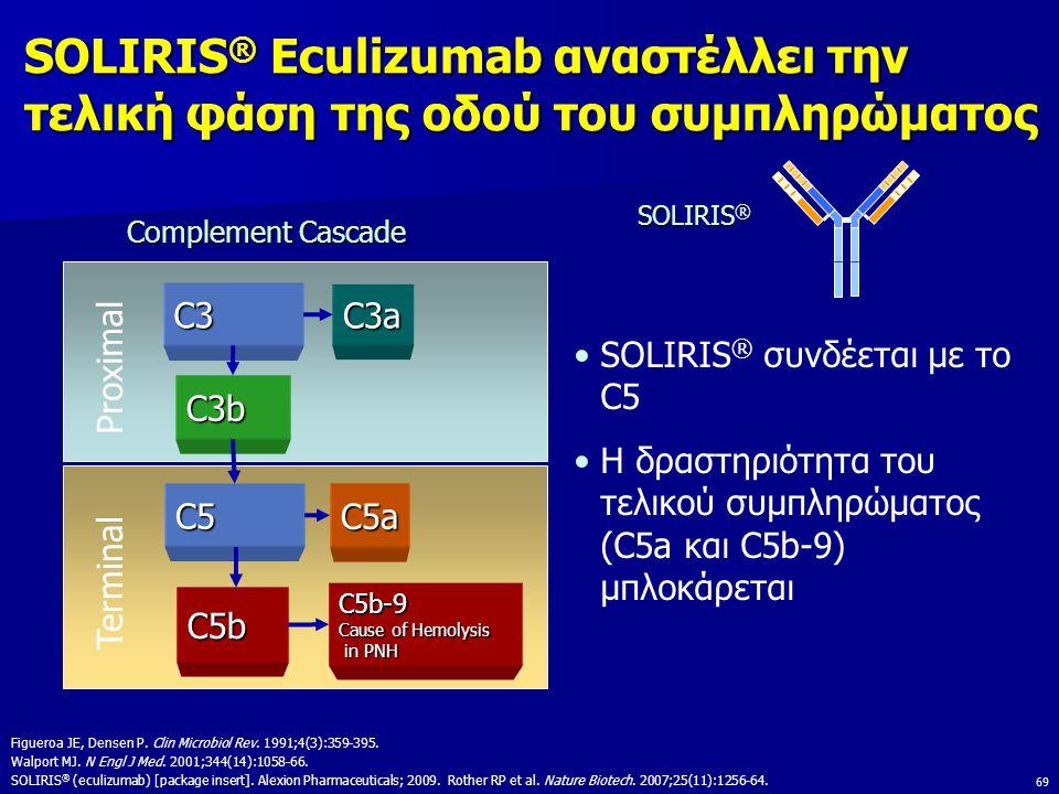 SOLIRIS® Eculizumab αναστέλλει την τελική φάση της οδού του συμπληρώματος