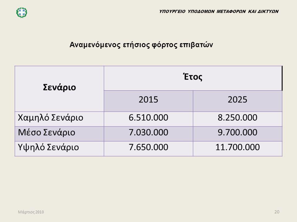 Σενάριο Έτος 2015 2025 Χαμηλό Σενάριο 6.510.000 8.250.000 Μέσο Σενάριο