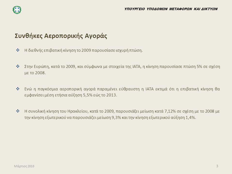 Συνθήκες Αεροπορικής Αγοράς
