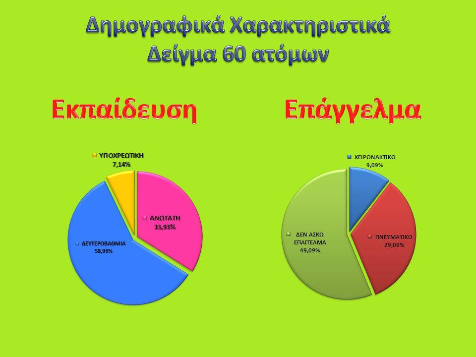 Δημογραφικά Χαρακτηριστικά Δείγμα 60 ατόμων
