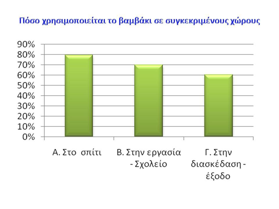 Πόσο χρησιμοποιείται το βαμβάκι σε συγκεκριμένους χώρους