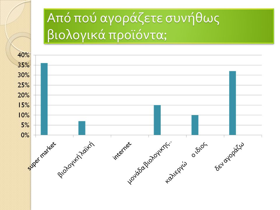Από πού αγοράζετε συνήθως βιολογικά προϊόντα;