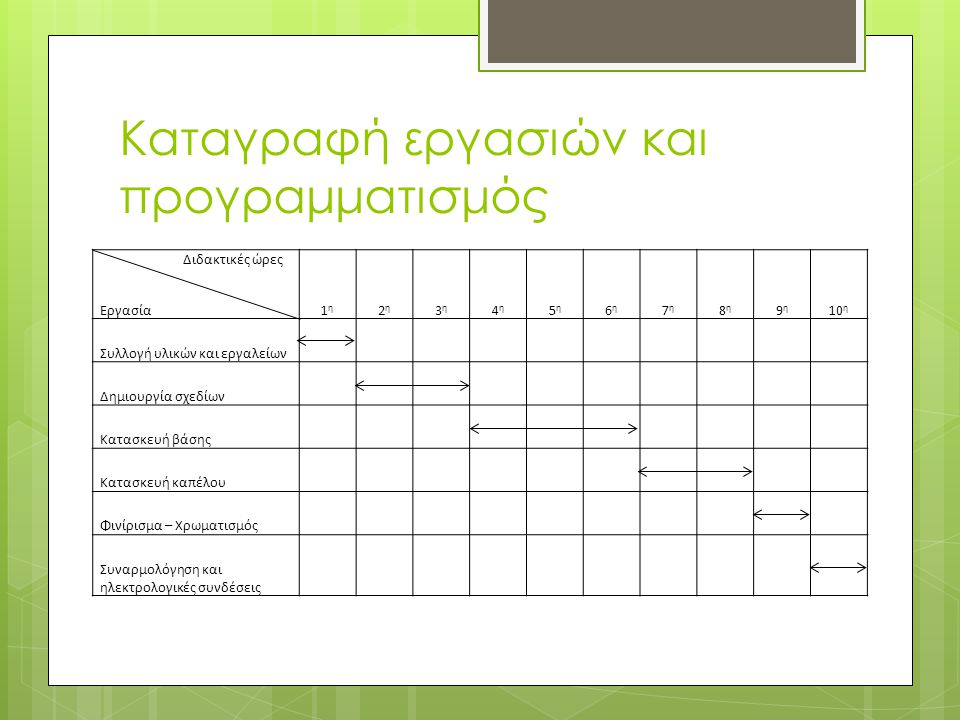 Καταγραφή εργασιών και προγραμματισμός