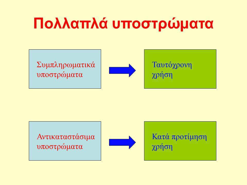 Πολλαπλά υποστρώματα Συμπληρωματικά υποστρώματα Ταυτόχρονη χρήση
