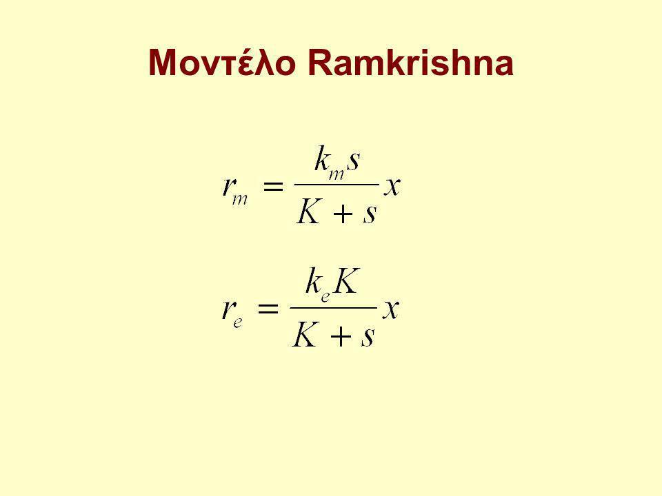 Μοντέλο Ramkrishna