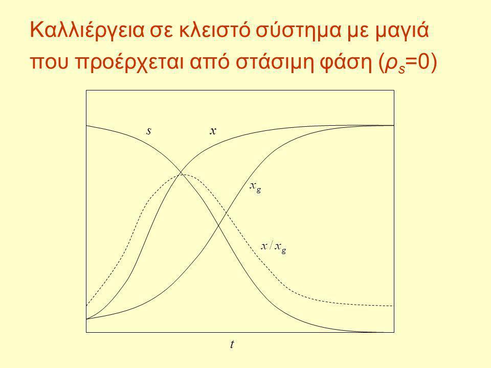 Καλλιέργεια σε κλειστό σύστημα με μαγιά που προέρχεται από στάσιμη φάση (ρs=0)