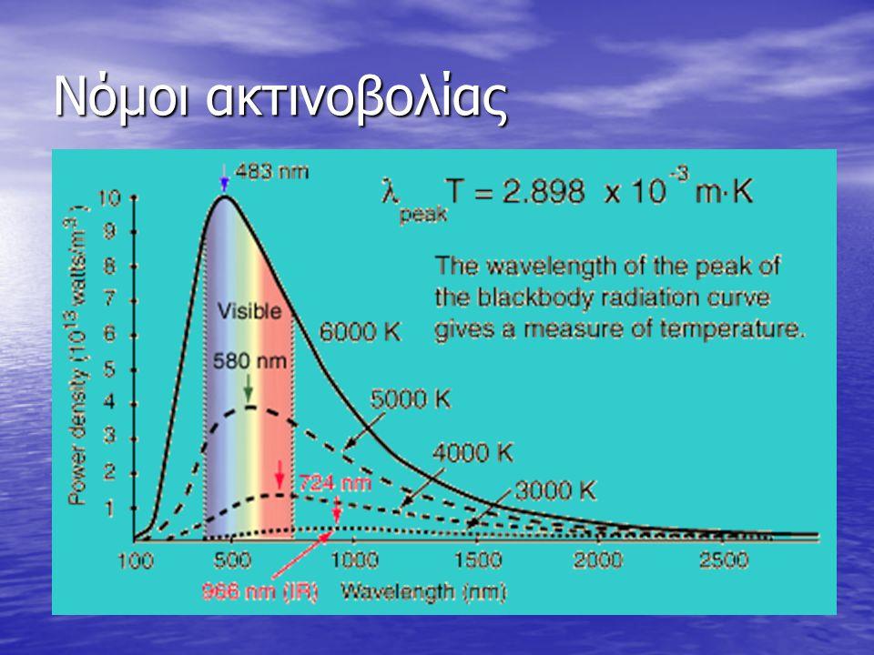 Νόμοι ακτινοβολίας