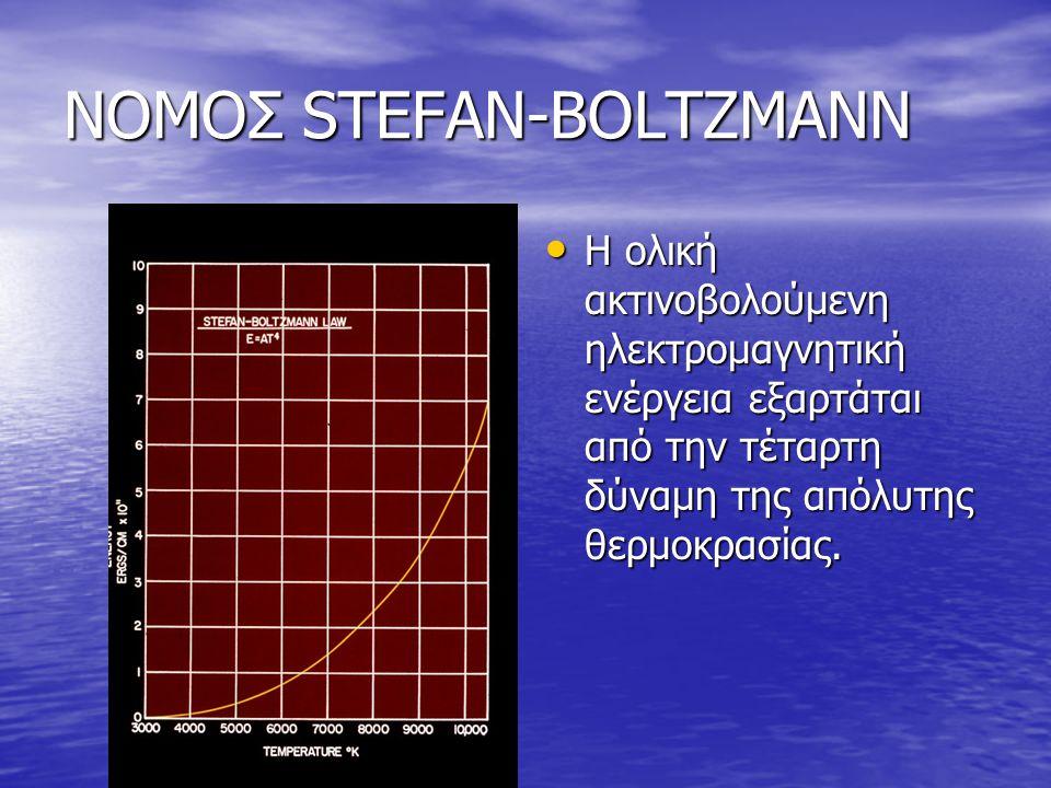 ΝΟΜΟΣ STEFAN-BOLTZMANN
