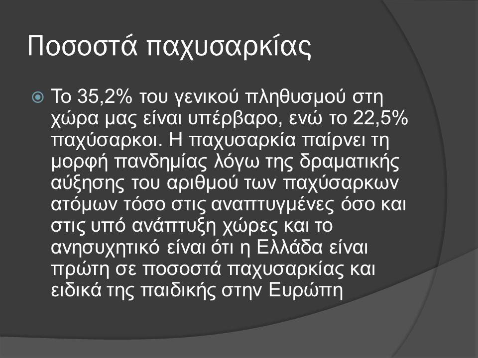 Ποσοστά παχυσαρκίας