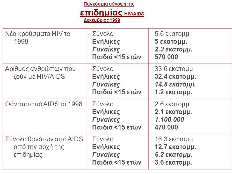 Αριθμός ανθρώπων που ζούν με HIV/AIDS 33.6 εκατομμ. 32.4 εκατομμ.