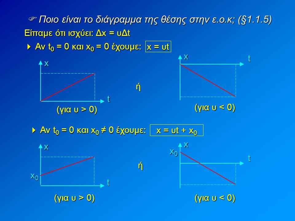  Ποιο είναι το διάγραμμα της θέσης στην ε.ο.κ; (§1.1.5)