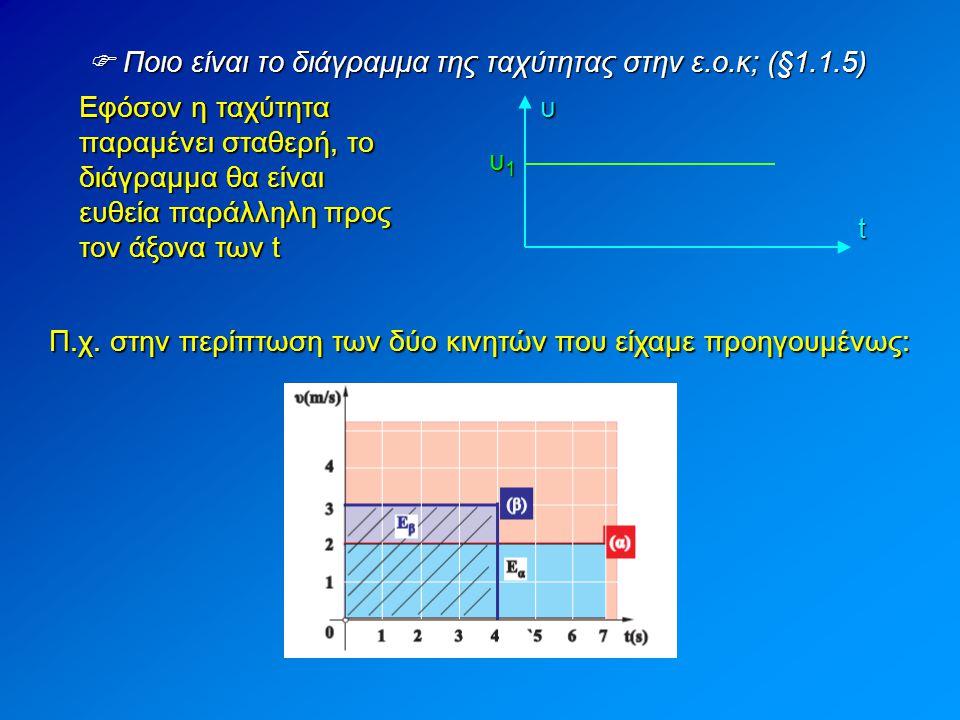  Ποιο είναι το διάγραμμα της ταχύτητας στην ε.ο.κ; (§1.1.5)