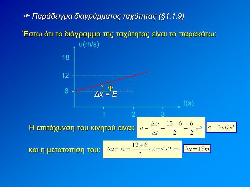  Παράδειγμα διαγράμματος ταχύτητας (§1.1.9)