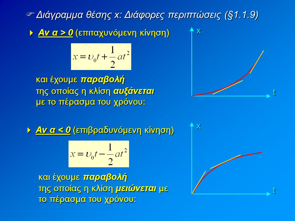  Διάγραμμα θέσης x: Διάφορες περιπτώσεις (§1.1.9)
