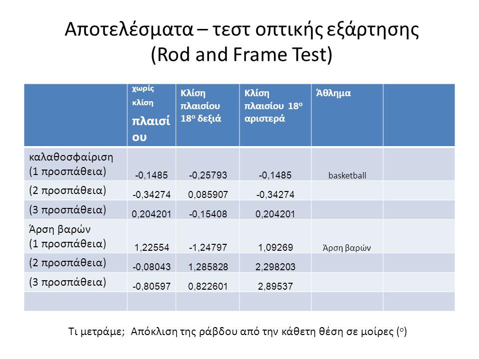 Αποτελέσματα – τεστ οπτικής εξάρτησης (Rod and Frame Test)