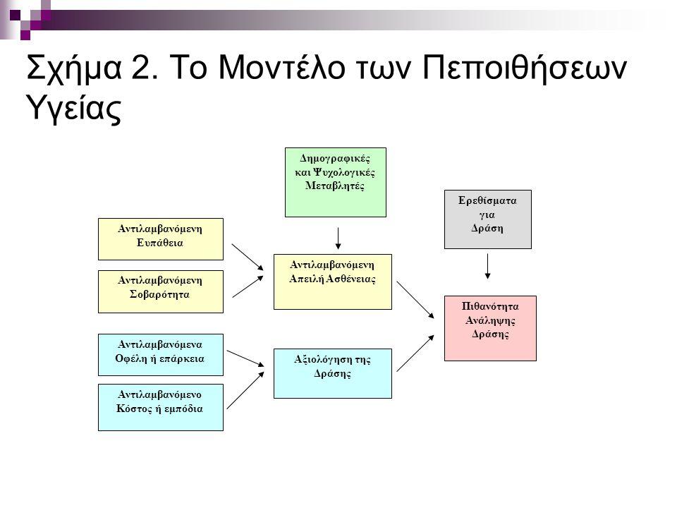 Σχήμα 2. Το Μοντέλο των Πεποιθήσεων Υγείας