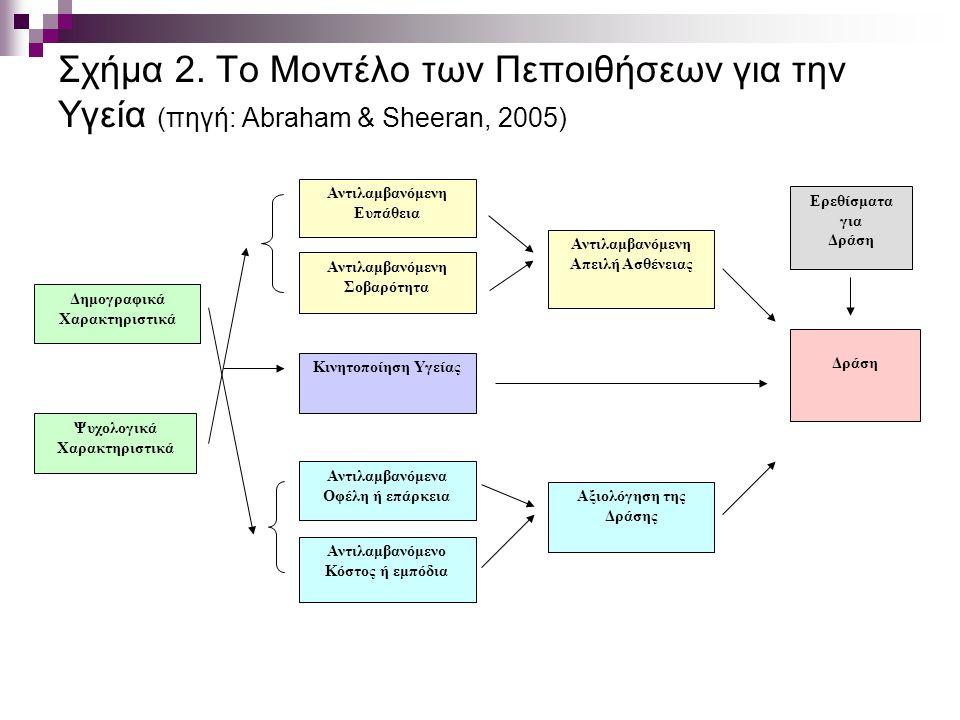 Σχήμα 2. Το Μοντέλο των Πεποιθήσεων για την Υγεία (πηγή: Abraham & Sheeran, 2005)