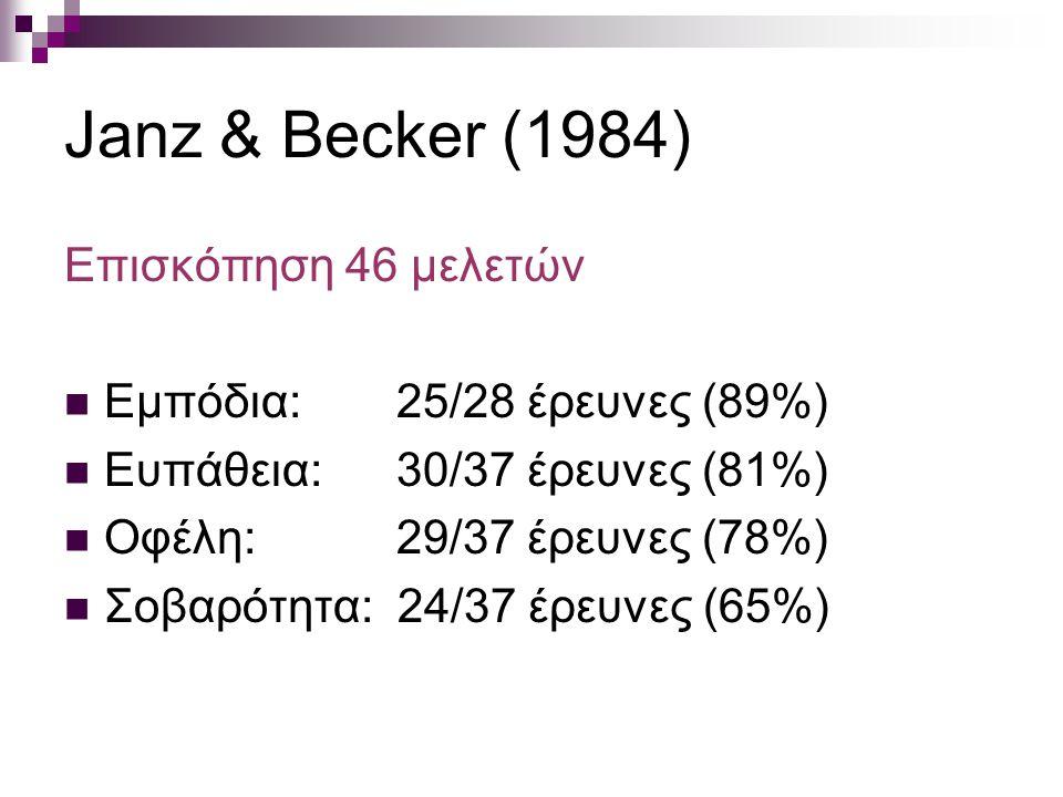 Janz & Becker (1984) Επισκόπηση 46 μελετών