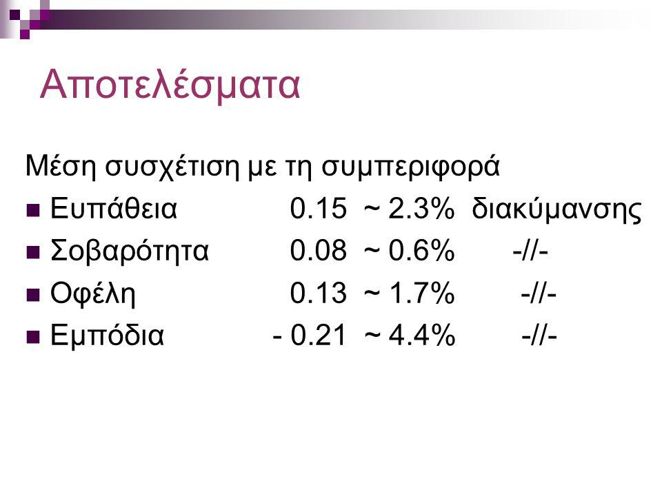 Αποτελέσματα Μέση συσχέτιση με τη συμπεριφορά