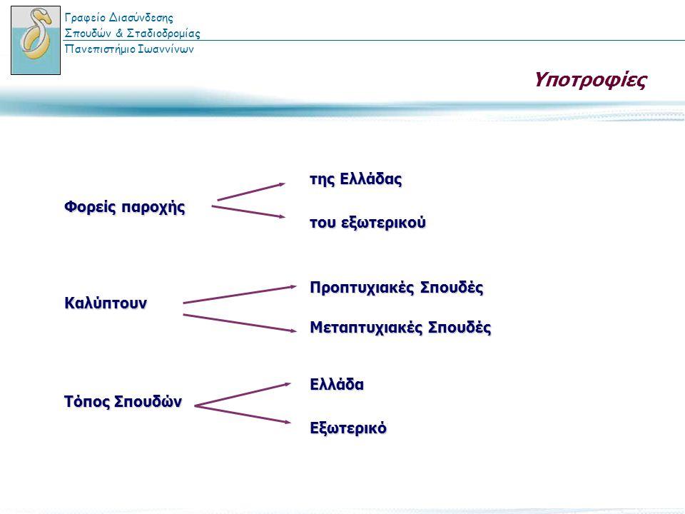 Υποτροφίες της Ελλάδας του εξωτερικού Φορείς παροχής