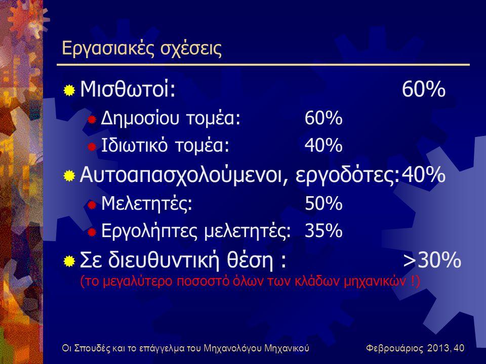 Αυτοαπασχολούμενοι, εργοδότες: 40%