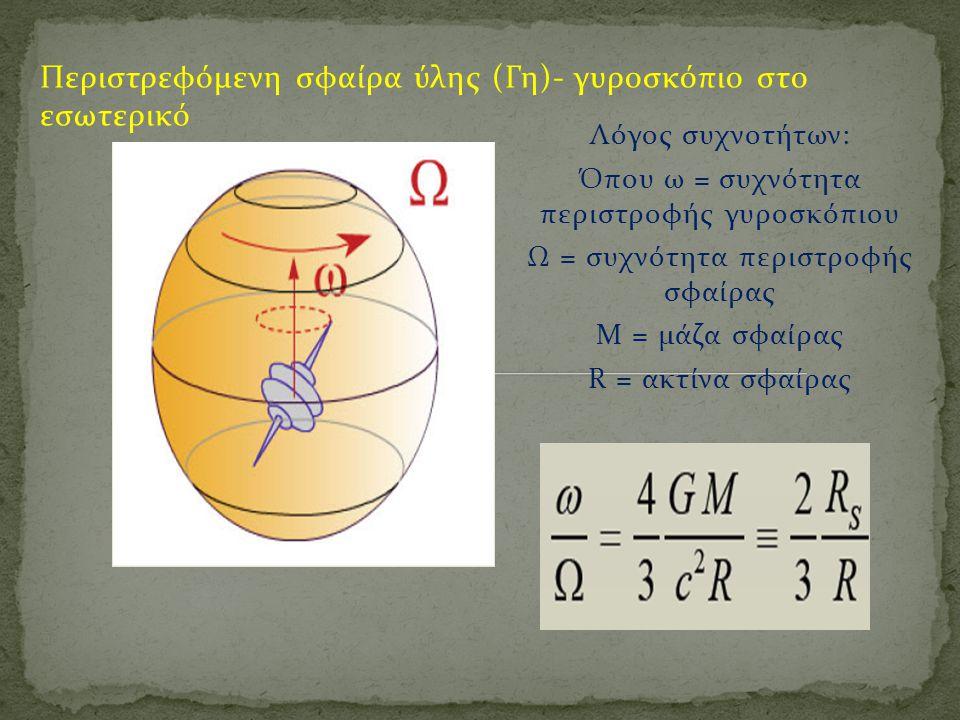 Περιστρεφόμενη σφαίρα ύλης (Γη)- γυροσκόπιο στο εσωτερικό