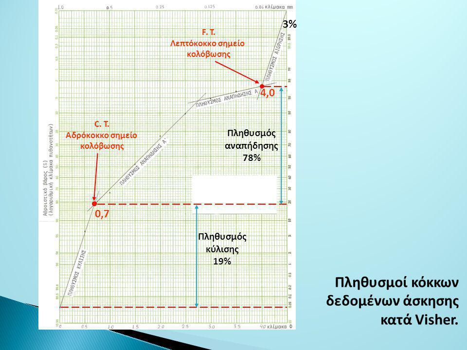 Πληθυσμοί κόκκων δεδομένων άσκησης κατά Visher.