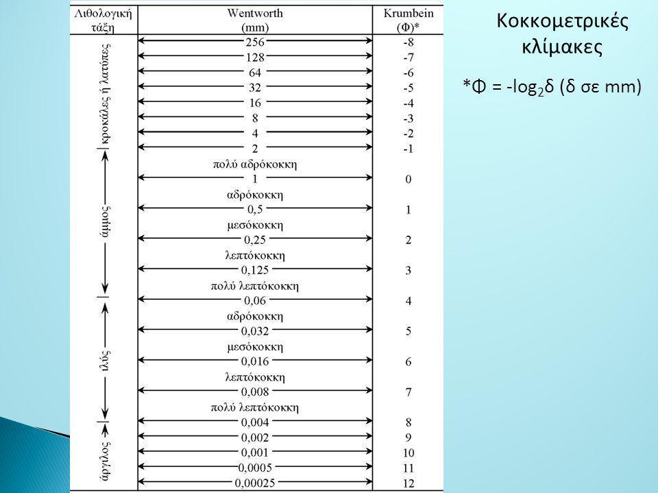 Κoκκoμετρικές κλίμακες *Φ = -log2δ (δ σε mm)