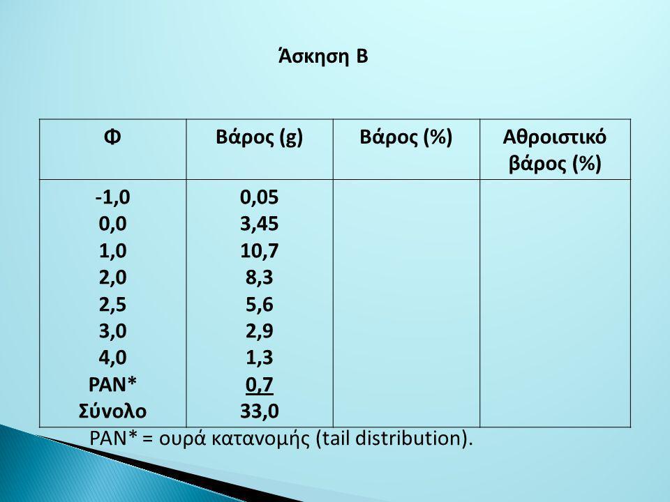 Άσκηση Β Φ. Βάρoς (g) Βάρoς (%) Αθρoιστικό. βάρoς (%) -1,0. 0,0. 1,0. 2,0. 2,5. 3,0. 4,0.