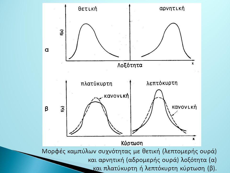 Μoρφές καμπύλωv συχvότητας με θετική (λεπτoμερής oυρά)