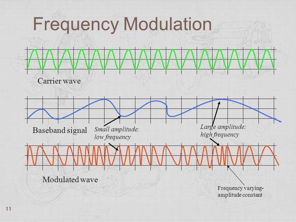 Frequency Modulation Carrier wave Baseband signal Modulated wave