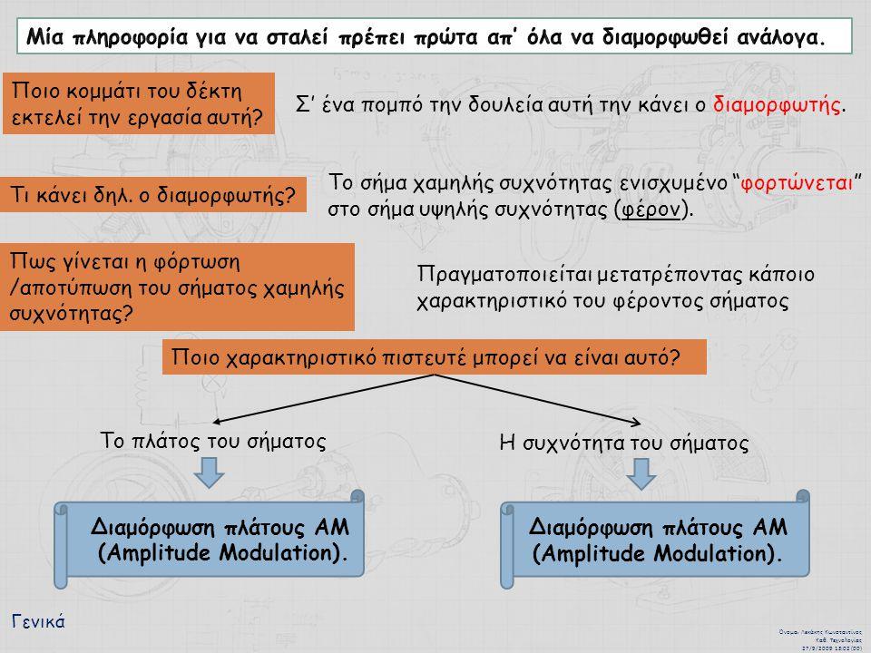 Διαμόρφωση πλάτους ΑΜ (Amplitude Modulation).