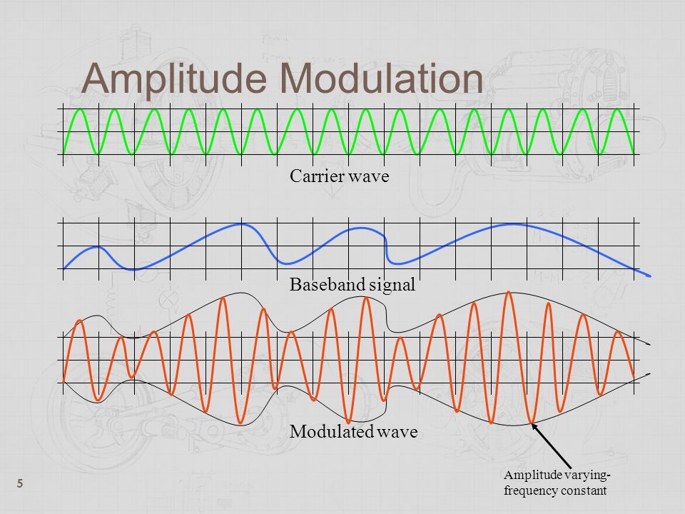 Amplitude Modulation Carrier wave Baseband signal Modulated wave