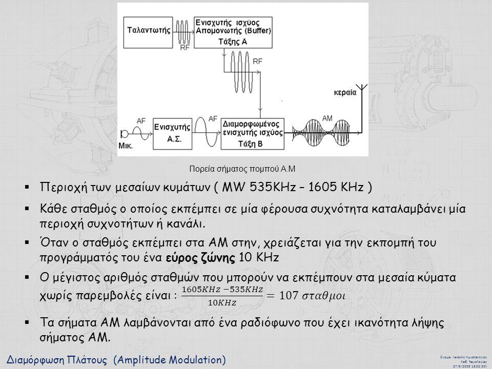 Διαμόρφωση Πλάτους (Amplitude Modulation)