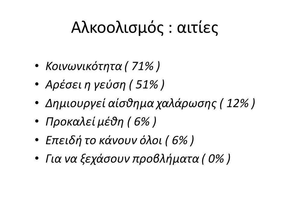 Αλκοολισμός : αιτίες Κοινωνικότητα ( 71% ) Αρέσει η γεύση ( 51% )