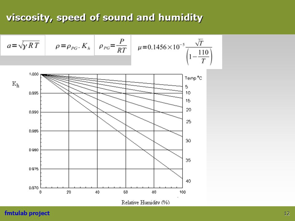 viscosity, speed of sound and humidity