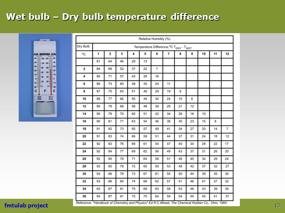 Wet bulb – Dry bulb temperature difference
