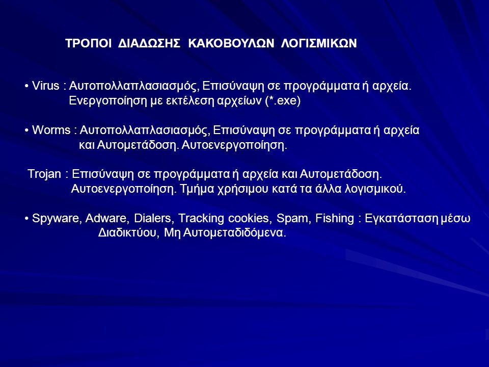 ΤΡΟΠΟΙ ΔΙΑΔΩΣΗΣ ΚΑΚΟΒΟΥΛΩΝ ΛΟΓΙΣΜΙΚΩΝ