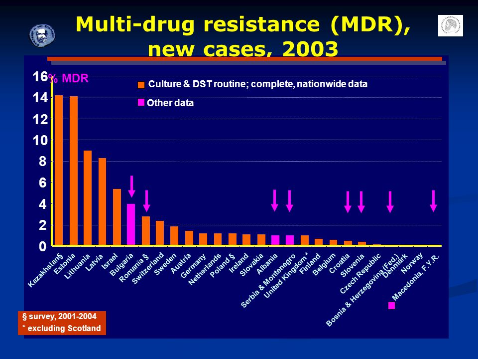 Multi-drug resistance (MDR), new cases, 2003