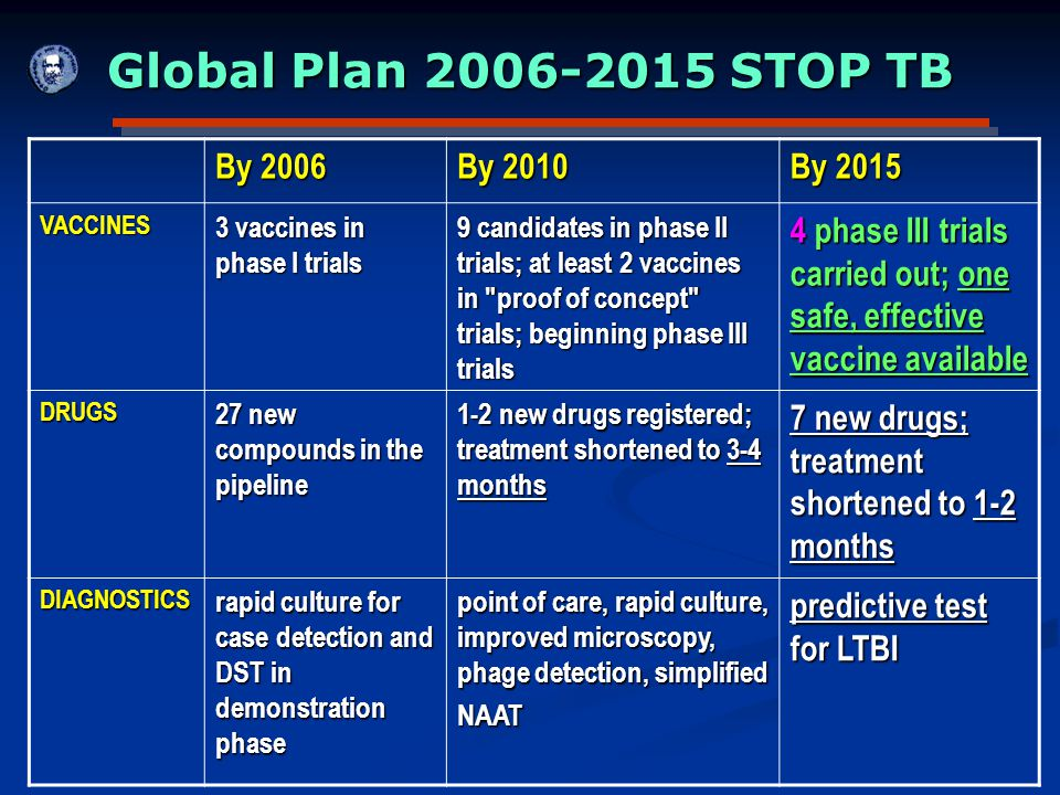 Global Plan 2006-2015 STOP TB By 2006 By 2010 By 2015