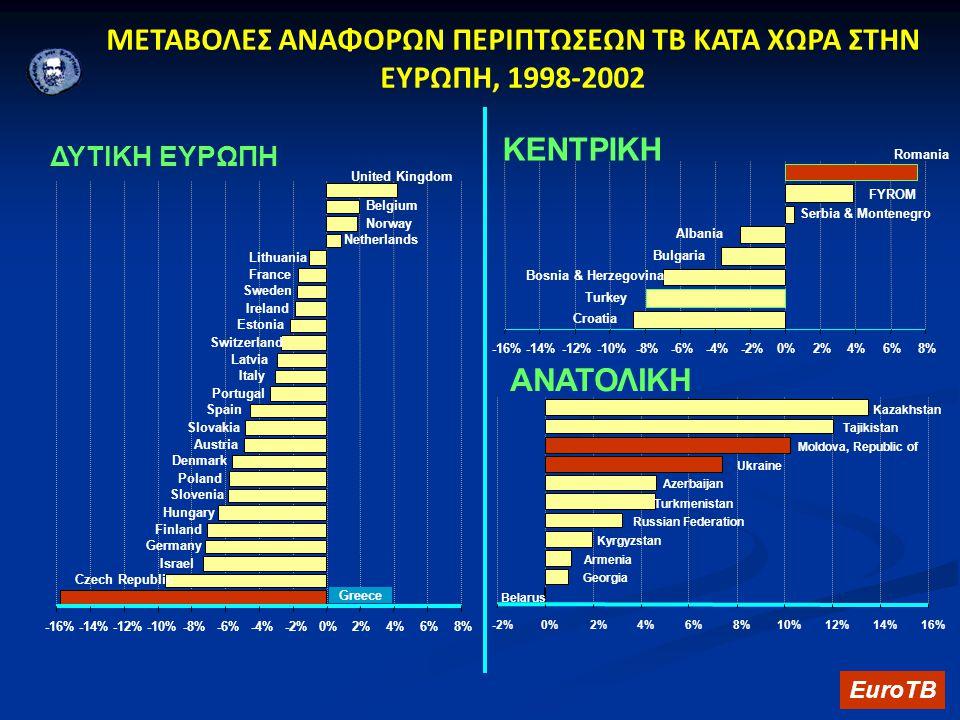 ΜΕΤΑΒΟΛΕΣ ΑΝΑΦΟΡΩΝ ΠΕΡΙΠΤΩΣΕΩΝ TB ΚΑΤΑ ΧΩΡΑ ΣΤΗΝ ΕΥΡΩΠΗ, 1998-2002