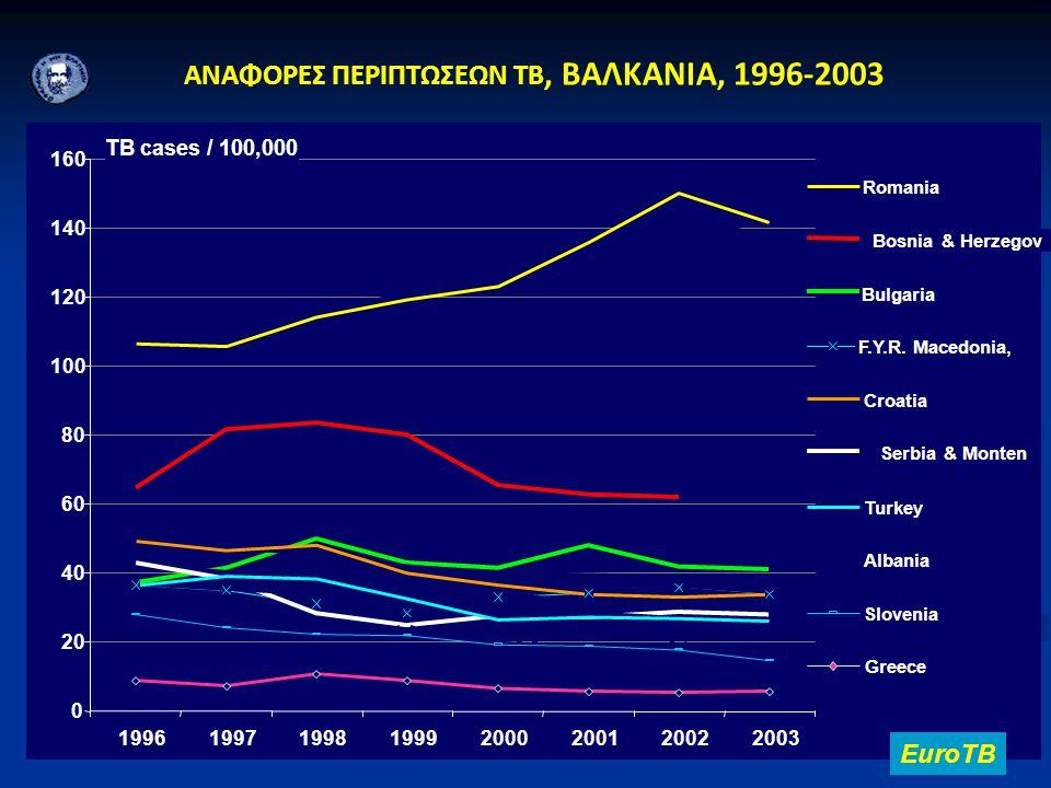 ΑΝΑΦΟΡΕΣ ΠΕΡΙΠΤΩΣΕΩΝ TB, ΒΑΛΚΑΝΙΑ, 1996-2003